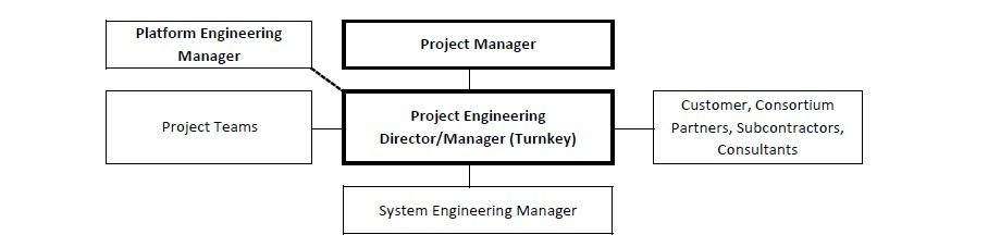 Вакансия: Project Engineering Manager